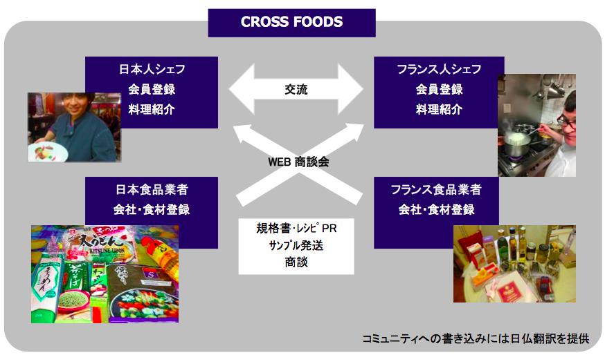 cross-foods-summary